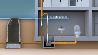 Abwasserhebeanlage (Rückstausicherung)