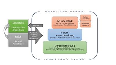 netzwerk_innenstadt