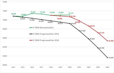 © Grafik: IT.NRW - Bevölkerungsstatistik Ende 2019