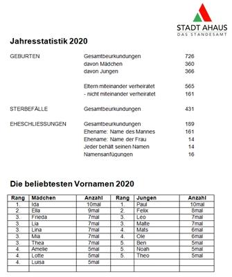© Stadt Ahaus - Die Jahresstatistik des Ahauser Standesamtes 2020