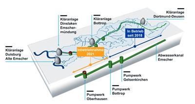 Der Abwasserkanal Emscher und seine drei Pumpwerke