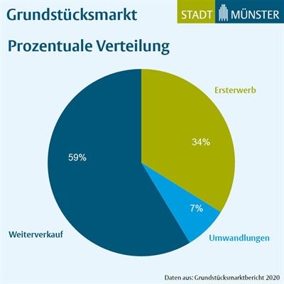 Grundstücksmarktbericht - Verteilung