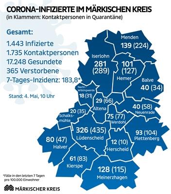 ©  - Die Übersicht über die aktuelle Corona-Pandemie im Märkischen Kreis. Grafik: Märkischer Kreis