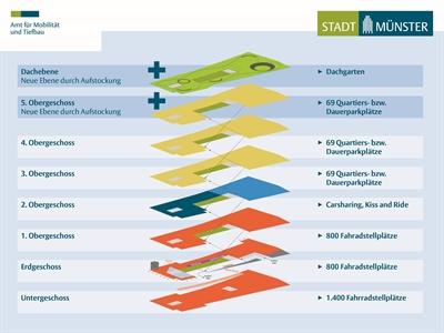 Mobility Hub Grafik