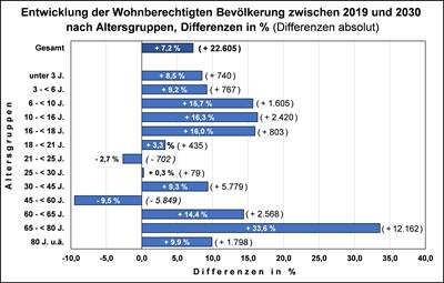 Kleinteilige Bevölkerungsprognose 2019-2030